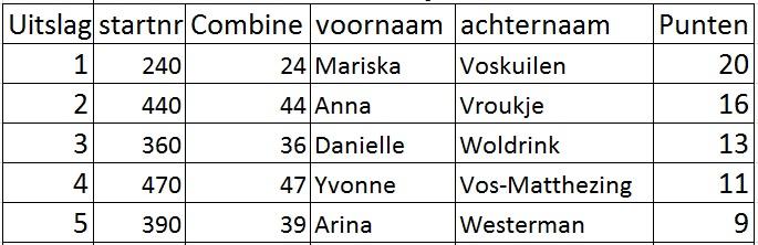 Uitslagen Dames Standaard Combines Yde De Punt 13 Juli 2014