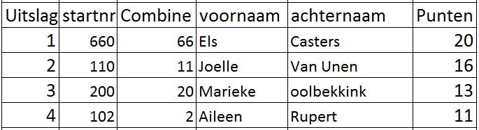 Uitslagen Dames Vrije Klasse Combines Yde De Punt 13 Juli 2014